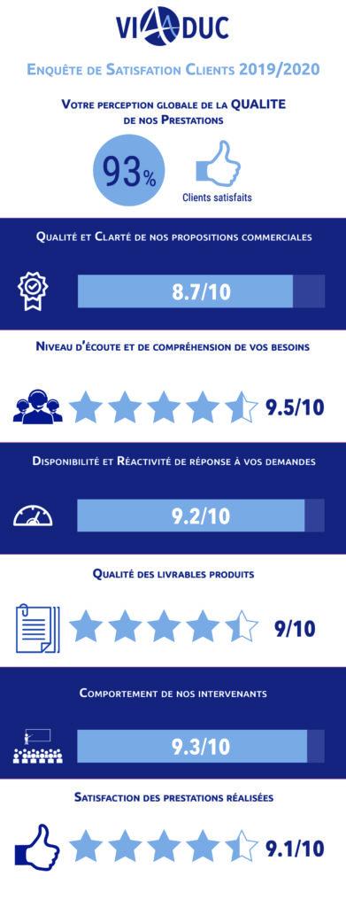 Résultat de notre enquête de satisfaction clients (2019/2020)